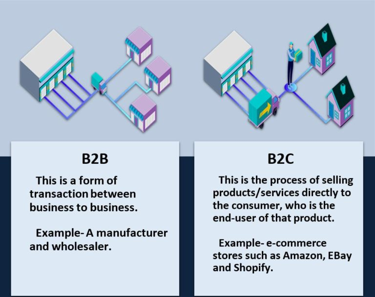 What is the difference between B2B AND B2C?