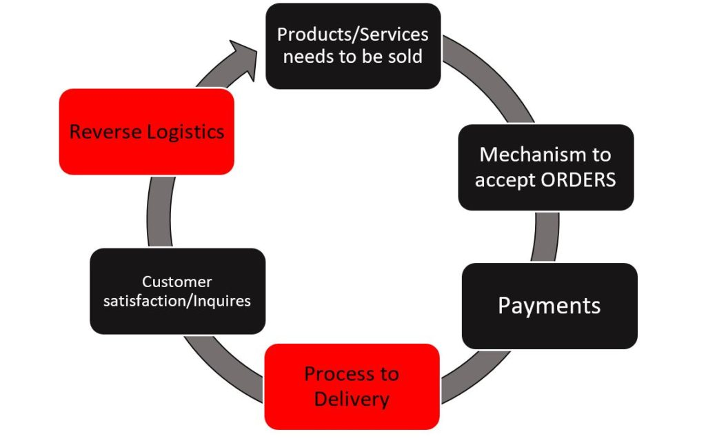 How eCommerce works?